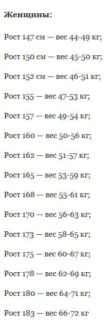 Правильный вес, который рекомендуют доктора! Таблицы роста и веса!